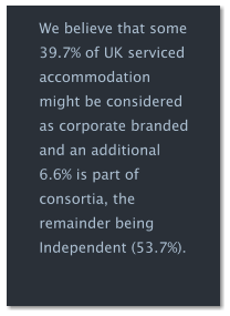We believe that some 39.7% of UK serviced accommodation might be considered as corporate branded and an additional 6.6% is part of consortia, the remainder being Independent (53.7%).