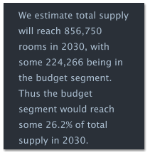 We estimate total supply will reach 856,750 rooms in 2030, with some 224,266 being in the budget segment.  Thus the budget segment would reach some 26.2% of total supply in 2030.